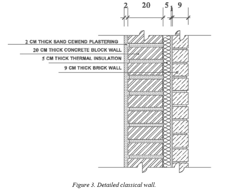 Autoclaved Building Block Earthquake Resistance Measures