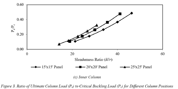 Column Slenderness Analysis for Reinforced Concrete Frame Structures