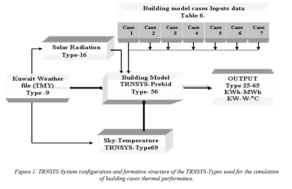 Parametric simulation for energy efficient building design of