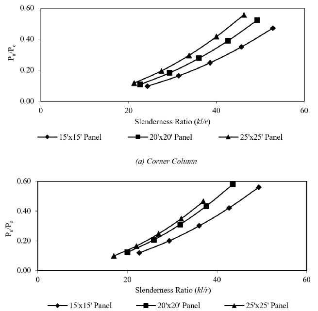 Column Slenderness Analysis for Reinforced Concrete Frame